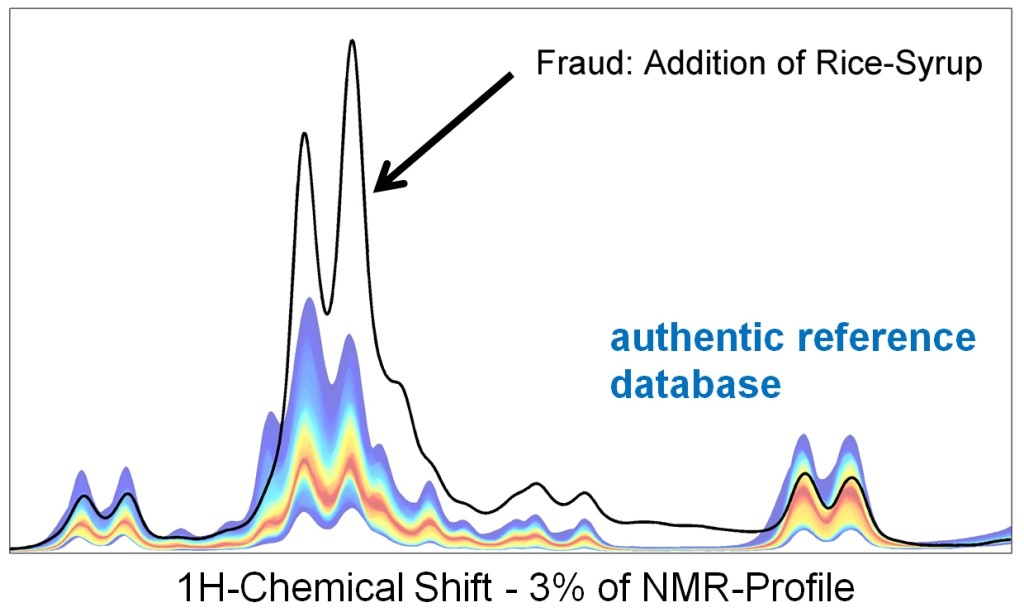 Example NMR spectrum showing honey sample adulterated with rice-syrup.