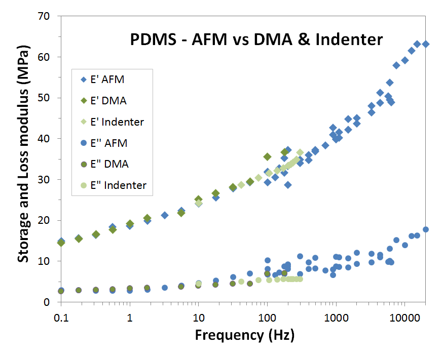 PDMS Storage and Loss Modulus