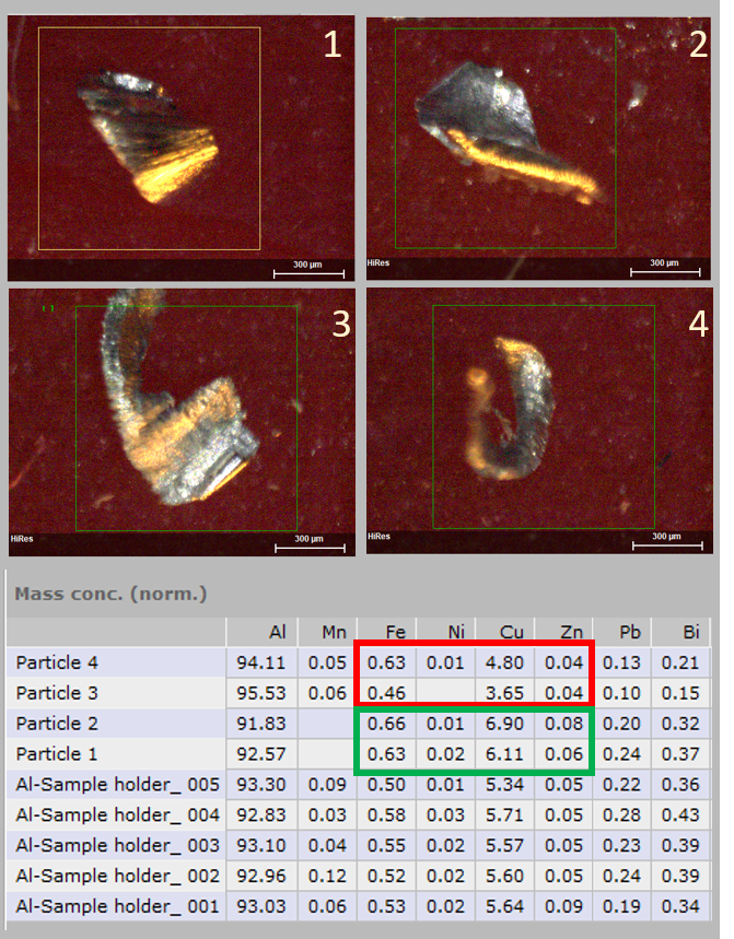 4 different particles with diameters well below 500 µm and much lower thickness where mapped, the thickest part was selected and quantified. The Al sample holder was the piece where the flakes were abraded from. For all particles the heavy elements Pb and Bi are underestimated, because the samples are too thin. Fo the medium elements the quantification still worked for the 2 thicker flakes, but failed for particle 3 and 4. This way to assess the size range for a reliable classification is fast and direct. Aluminum particles that are larger (thicker) than 200 mm can be classified reliably.