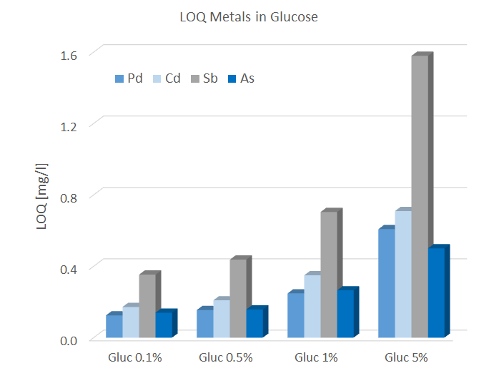 Limit of quantification for metals in glucose solutions (W-Brems excitation)