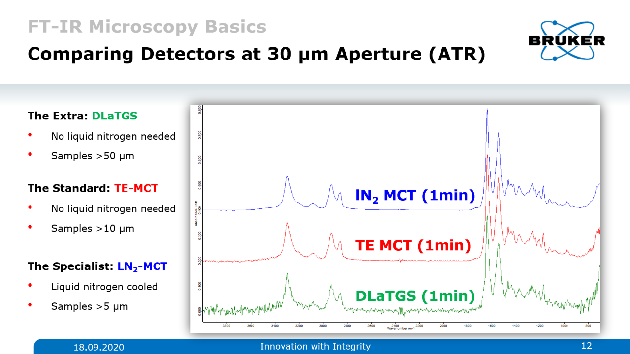 Comparative Analysis of different IR detecotrs. TE-MCT and LN-MCT are almost identical at 30 µm aperture.