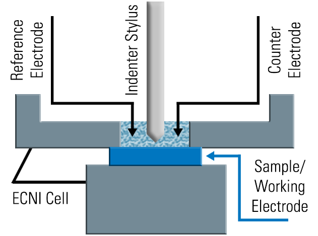 Electrochemical Nanoindentation Cell (ECNI)