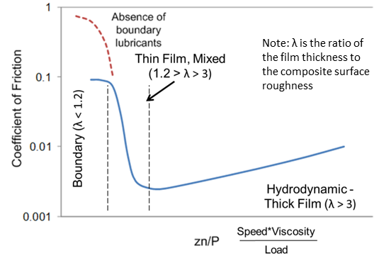Schematic of Stribeck Curve