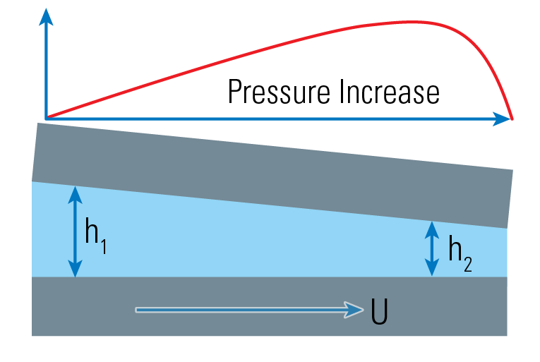Hydrodynamic Pressure and Lift