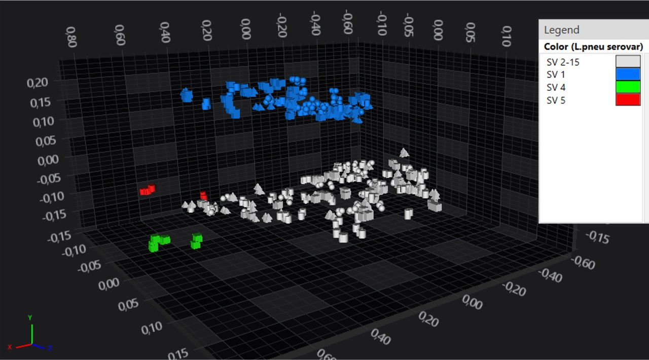 This image shows an example of a 3D Scatter Plot on Legionella pneumophila serovars.