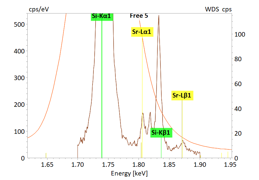 X-ray spectrum section for plagioclase in the energy region of Si K and Sr L showing the high spectral resolution of WDS