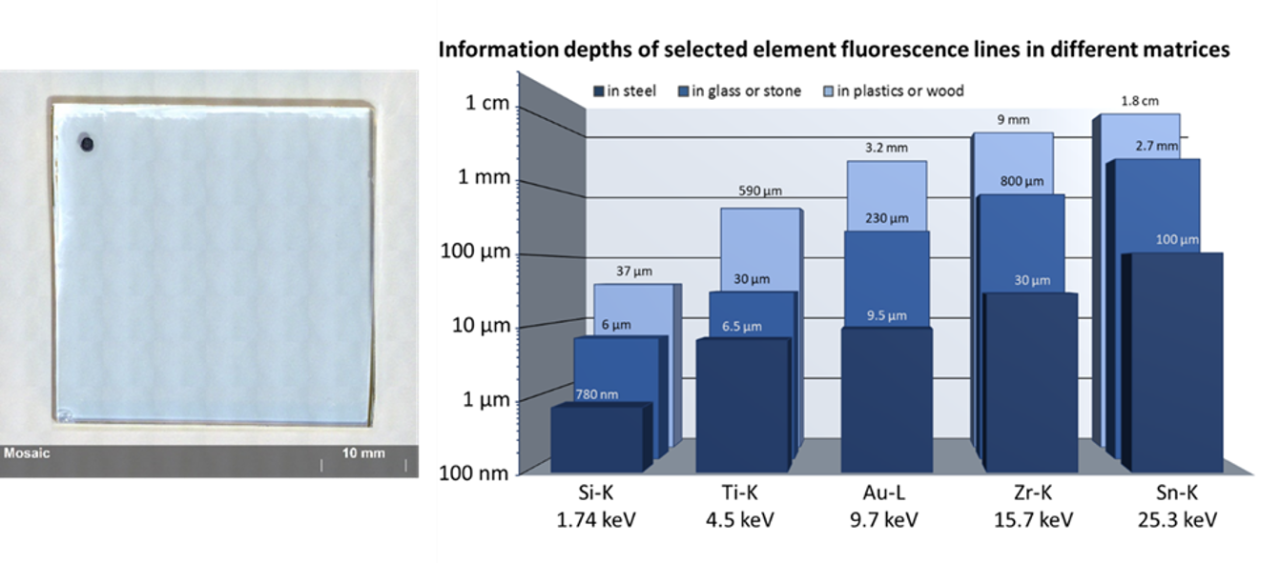"NIST 1831 soda-lime sheet glass. This certified reference material comes as a 3 mm thick glass plate. It is ""infinitely thick"" for the XRF analysis of the certified elements, as can be seen in the chart: for Zr the information depth in glass is 800 µm (calculated using https://xrfcheck.bruker.com/InfoDepth)."