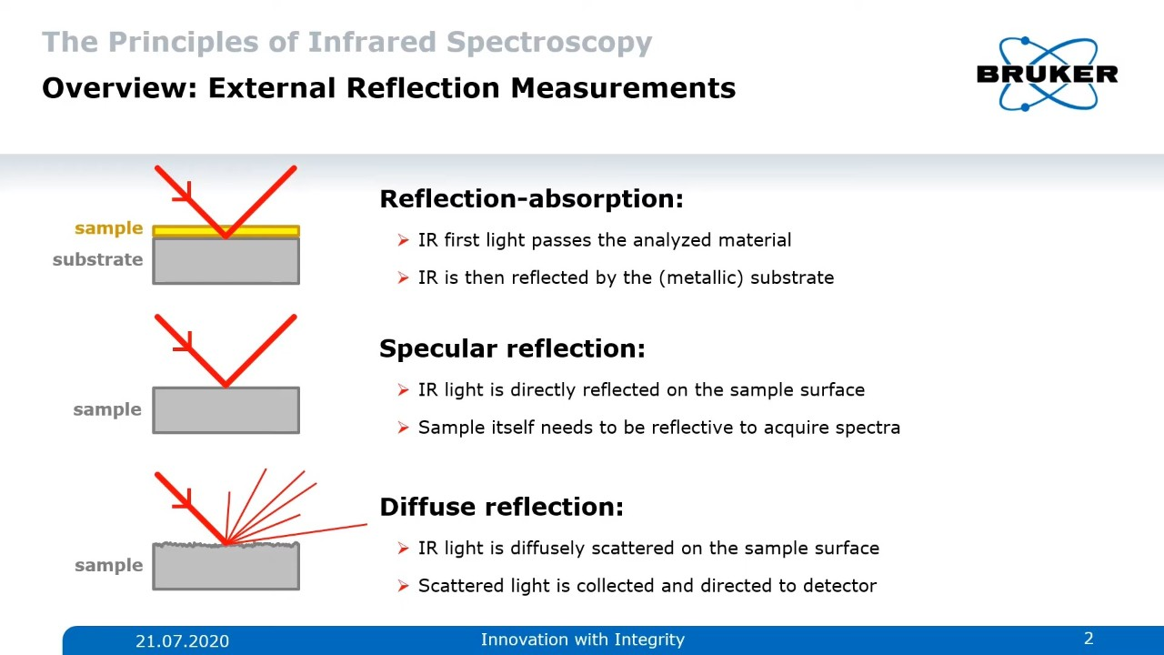 Different types of reflection IR spectroscopy at typical examples. Tranflection, Specular Reflection and Diffuse Reflection.