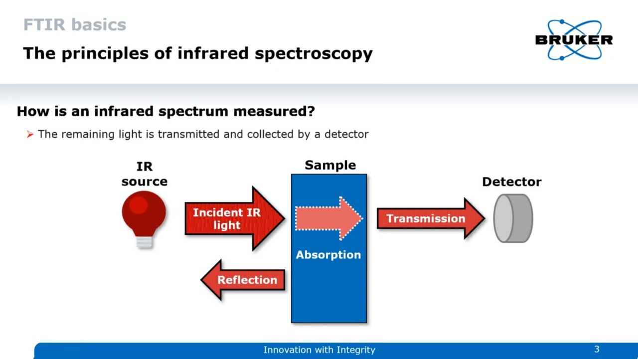 Principle of Transmission and Reflection Spectroscopy. Infrared light either passes the sample or is reflected.