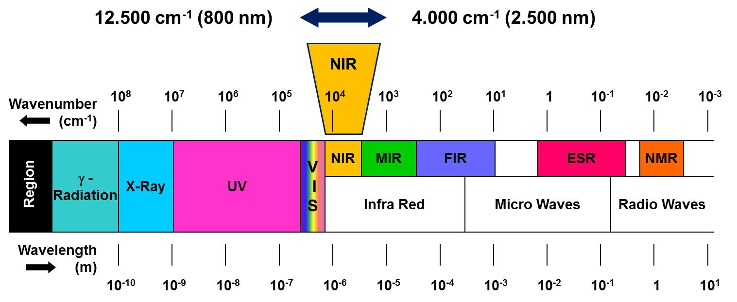 Why FT-NIR spectroscopy? | Bruker