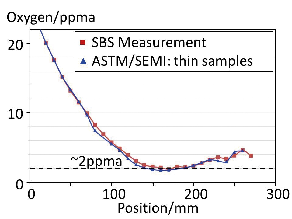 SBS oxygen measurement