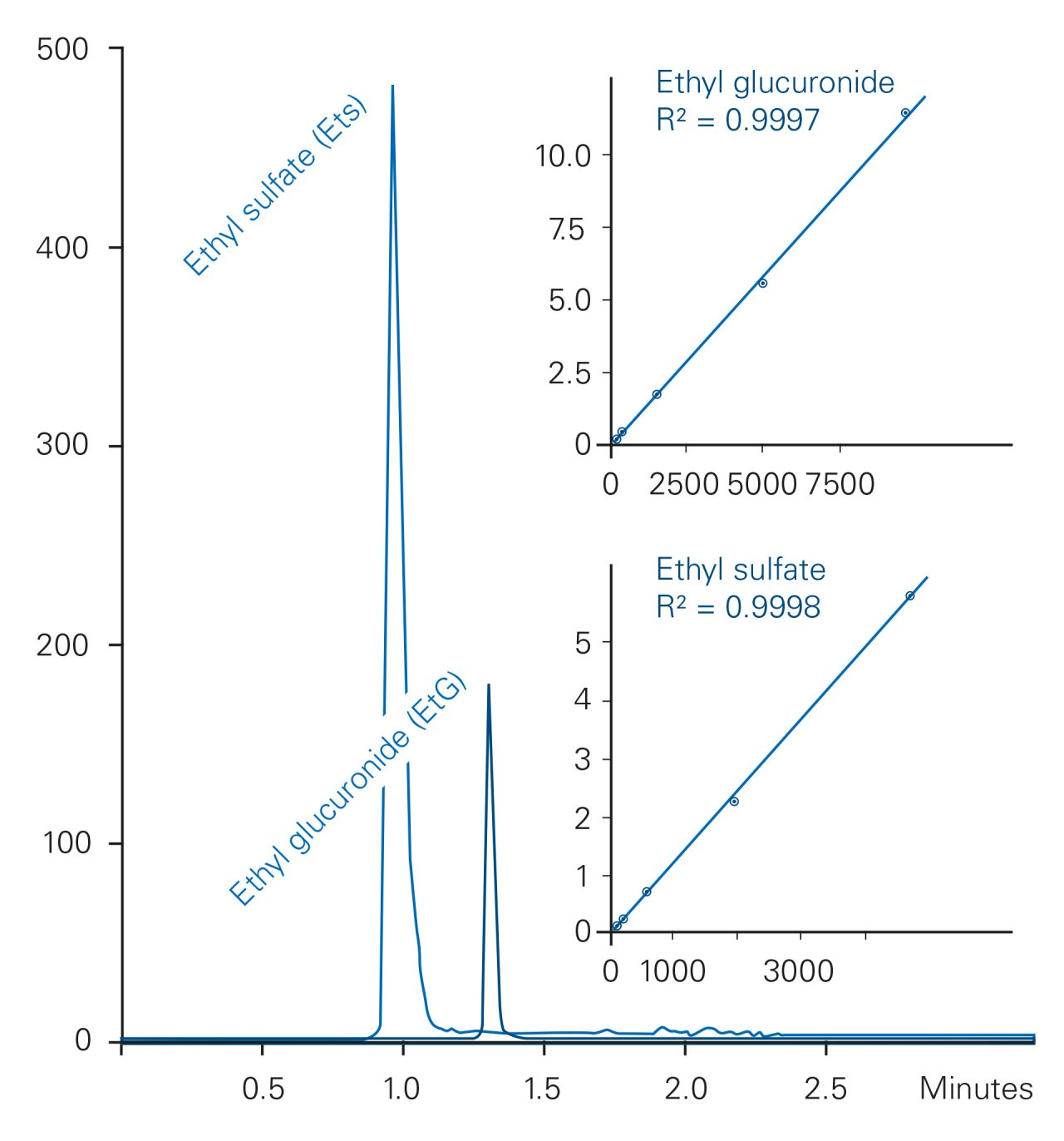 A fast three minute method to quantify EtG and EtS in urine with the new Bruker Elute UHPLC coupled to the EVOQ Elite triple quadrupole system.
