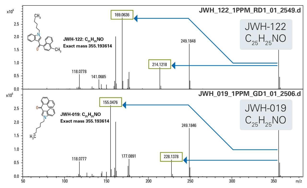 Broadband CID (bbCID) data acquisition differentiating two isomeric synthetic cannbinoids, JWH-122 and JWH-019. Their unique bbCID qualifier ions (highlighted in the green boxes) are used for unambiguous identification.