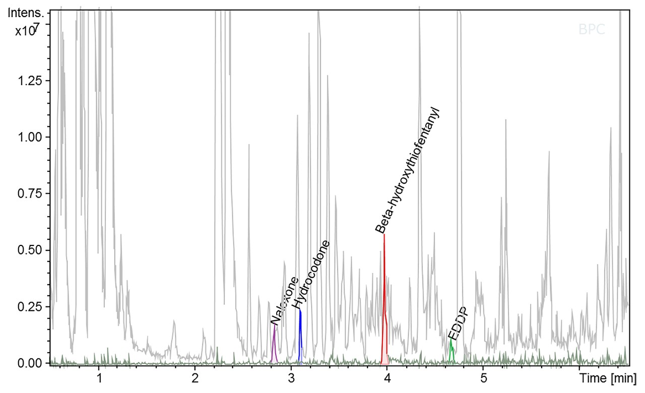 Example of selected drug detection in whole blood at a concentration of 0,5 ng/ml using a Toxtyper® sub-library