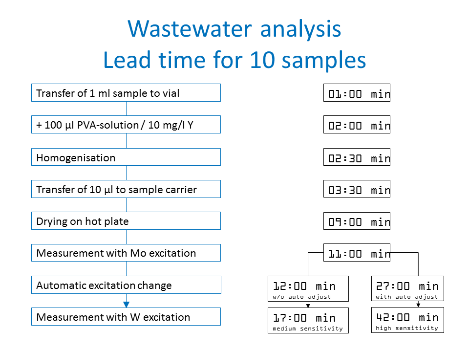 Lead time for wastewater analysis