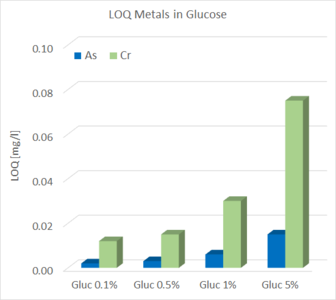 Limit of quantification for metals in glucose solutions (Mo-K excitation)
